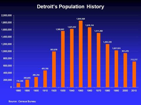 data-driven-detroit-population-chart-of-detroit